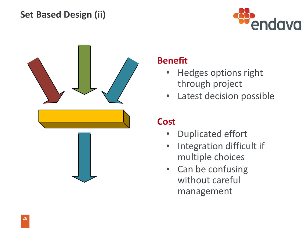 28 Benefit • Hedges options right through proje...