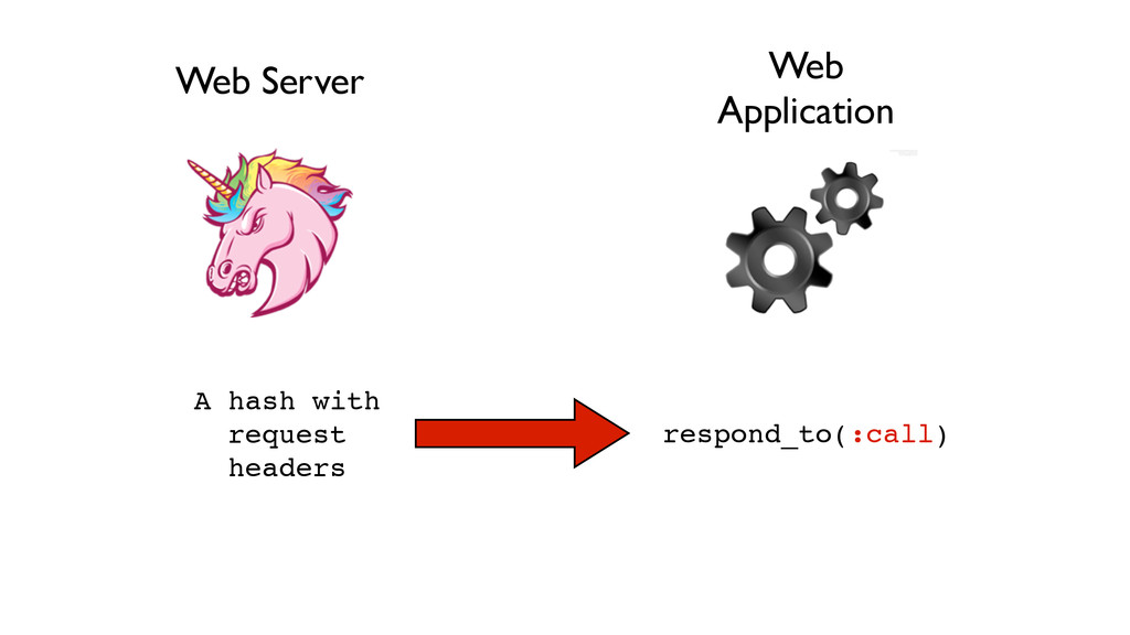 Web Server Web Application A hash with request ...
