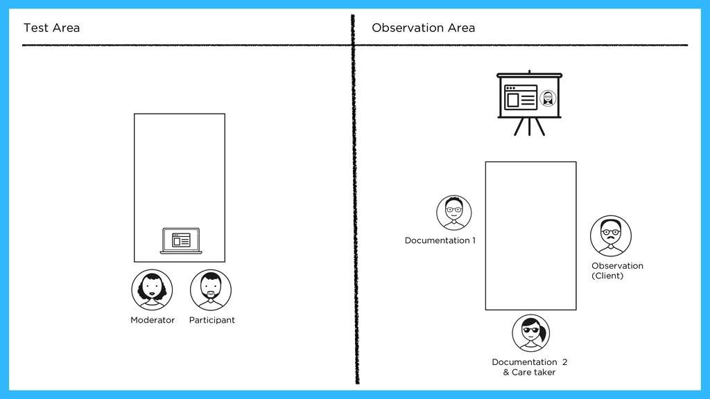 Moderator Test Area Observation Area Documentat...