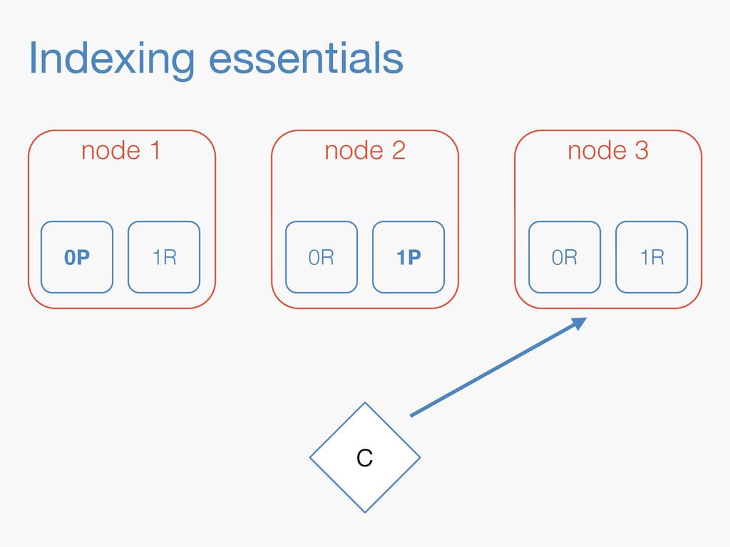Indexing essentials C node 1 node 2 node 3 0P 1...