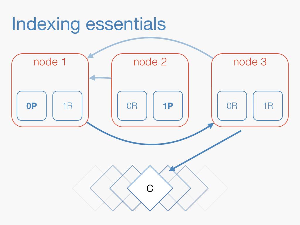 = Indexing essentials C node 1 node 2 node 3 0P...