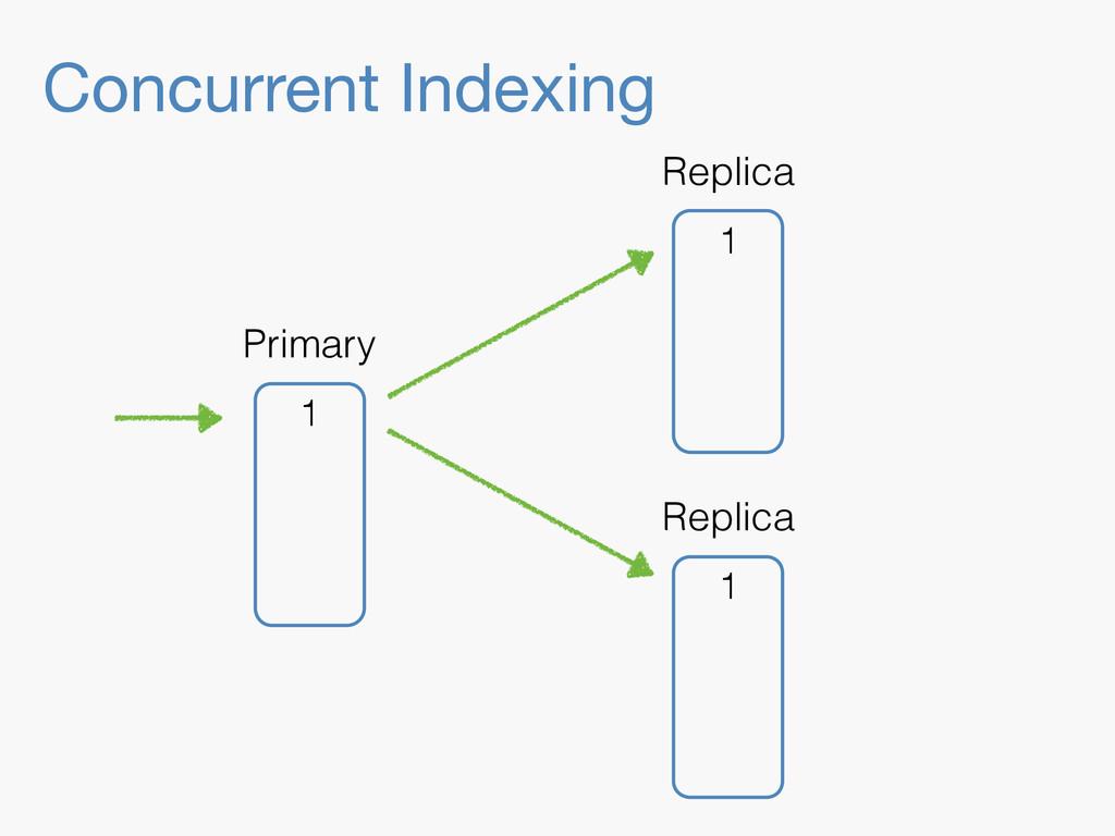 Concurrent Indexing 1 Replica 1 Replica 1 Prima...