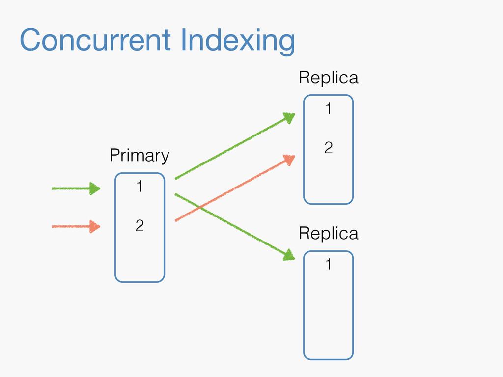 Concurrent Indexing 1 Replica 1 2 Replica 1 2 P...