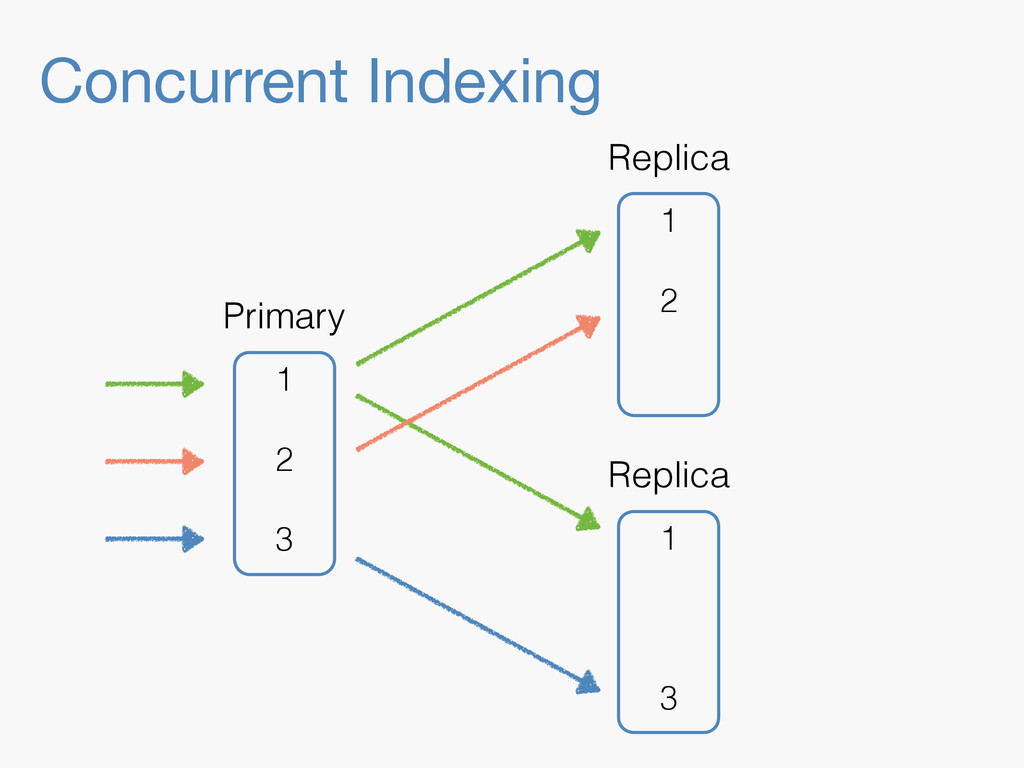 Concurrent Indexing 1 3 Replica 1 2 Replica 1 2...