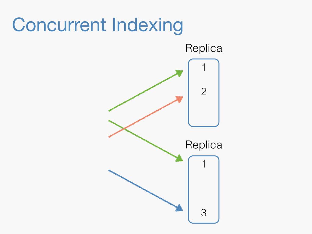 Concurrent Indexing 1 3 Replica 1 2 Replica