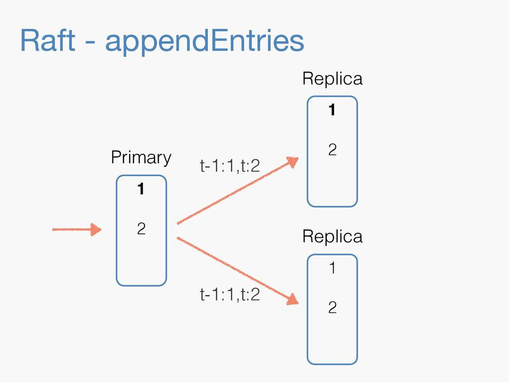 Raft - appendEntries 1 2 Replica 1 2 Replica 1 ...