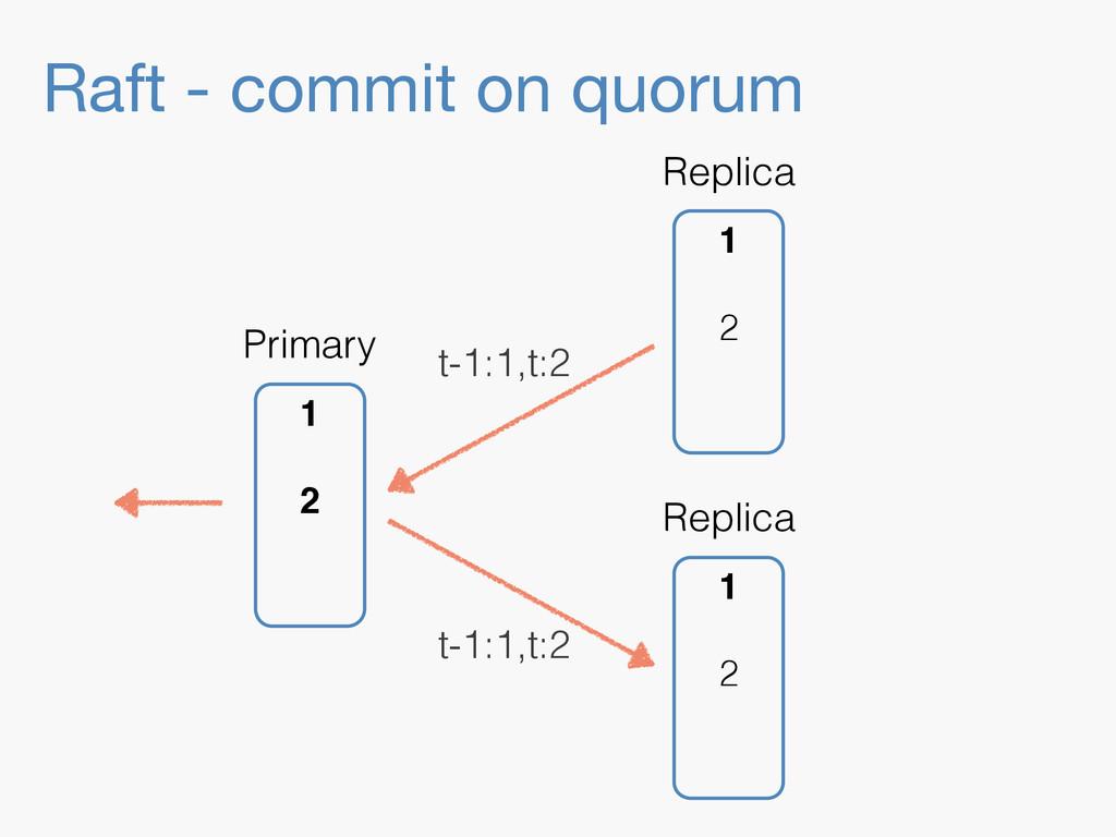 Raft - commit on quorum 1 2 Replica 1 2 Replica...