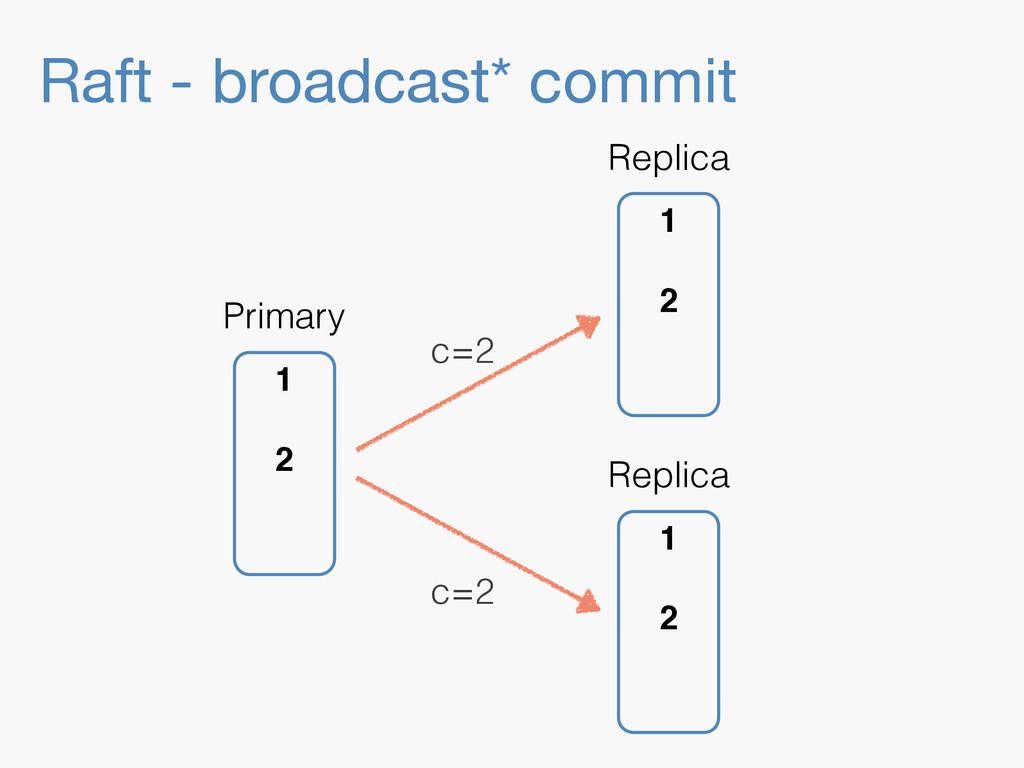 Raft - broadcast* commit 1 2 Replica 1 2 Replic...