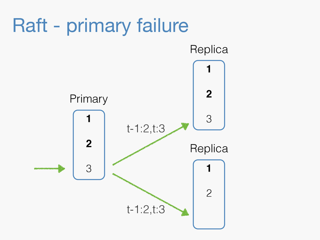 Raft - primary failure 1 2 Replica 1 2 3 Replic...