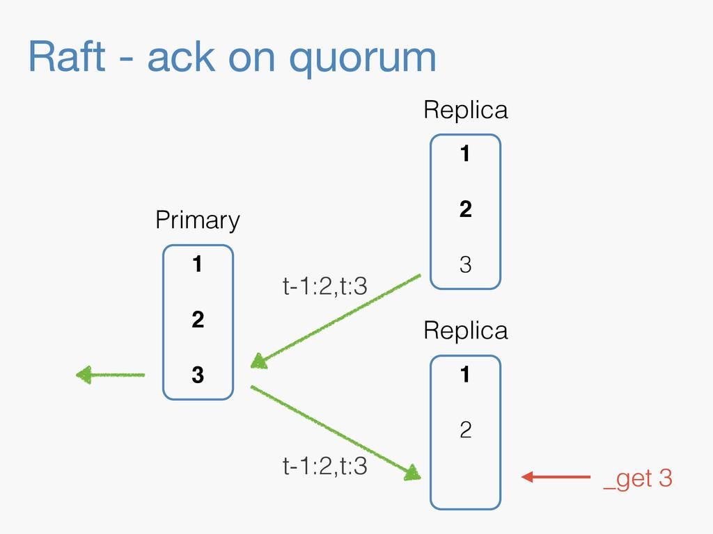 Raft - ack on quorum 1 2 Replica 1 2 3 Replica ...