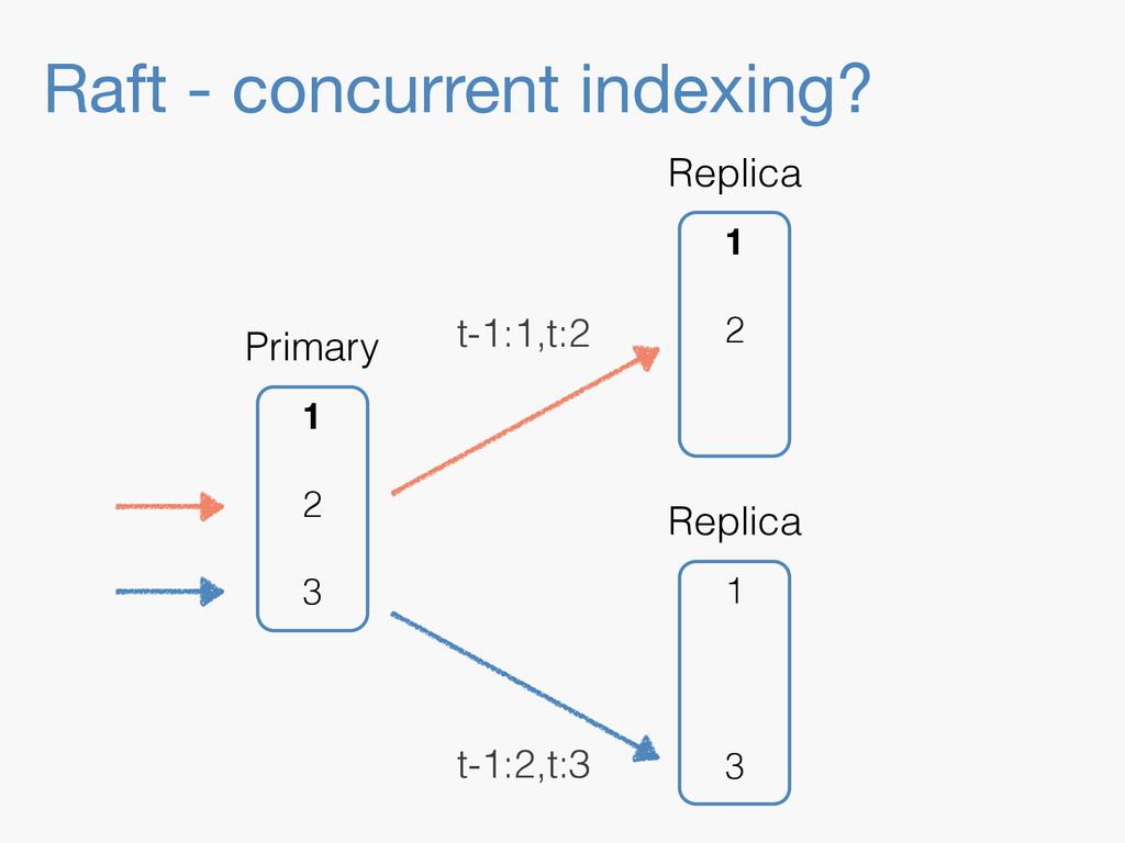 Raft - concurrent indexing? 1 3 Replica 1 2 Rep...