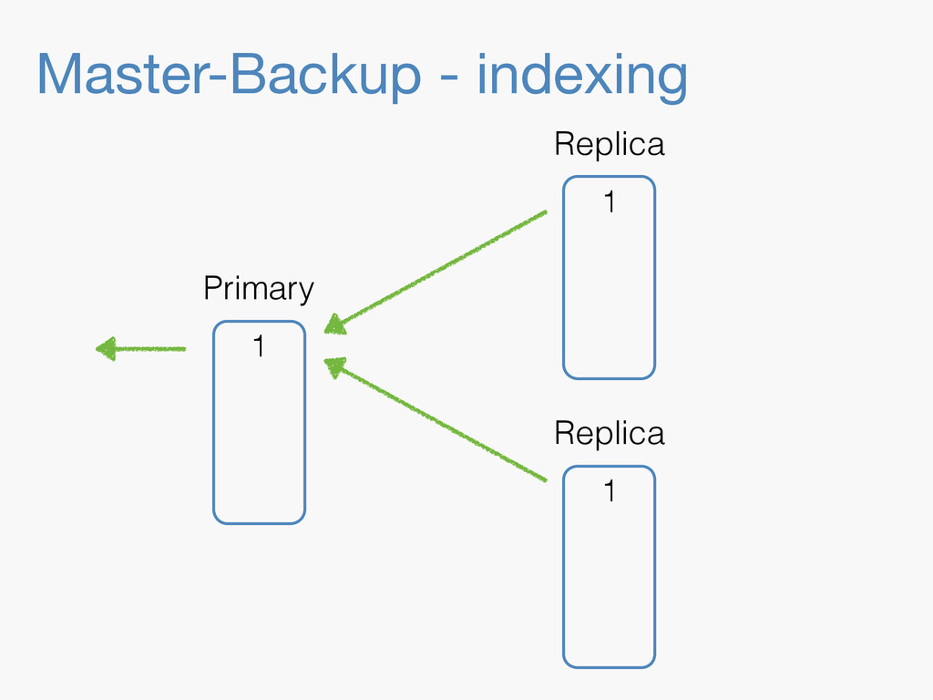 Master-Backup - indexing 1 Replica 1 Replica 1 ...