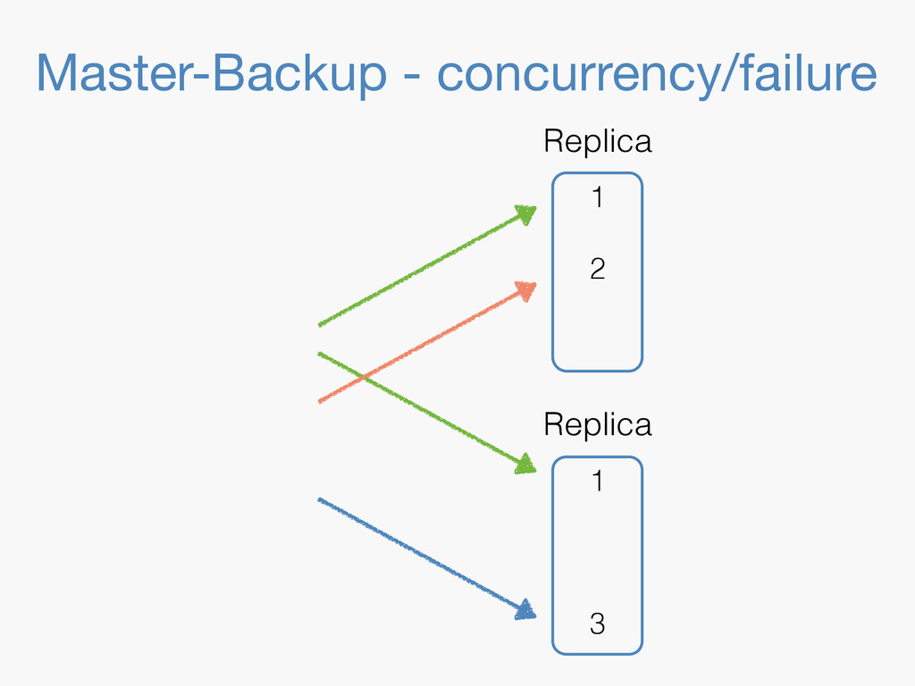 Master-Backup - concurrency/failure 1 3 Replica...