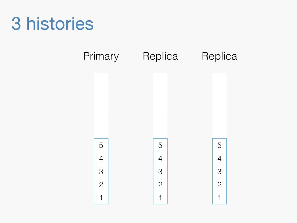 3 histories 5 4 3 2 1 Primary Replica 5 4 3 2 1...
