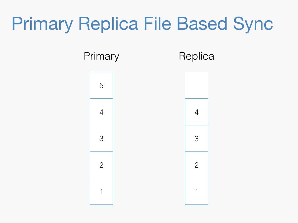 Primary Replica File Based Sync 5 4 3 2 1 Prima...