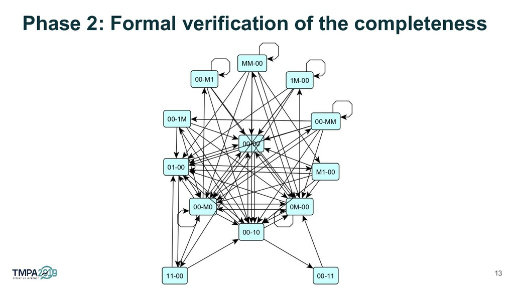 Phase 2: Formal verification of the completenes...
