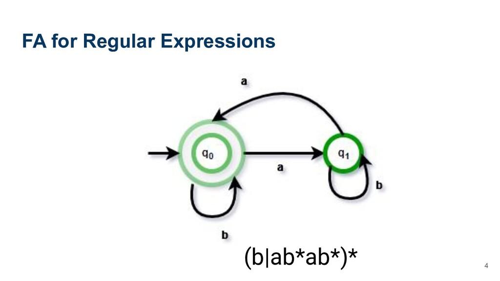 FA for Regular Expressions 4 (b|ab*ab*)*