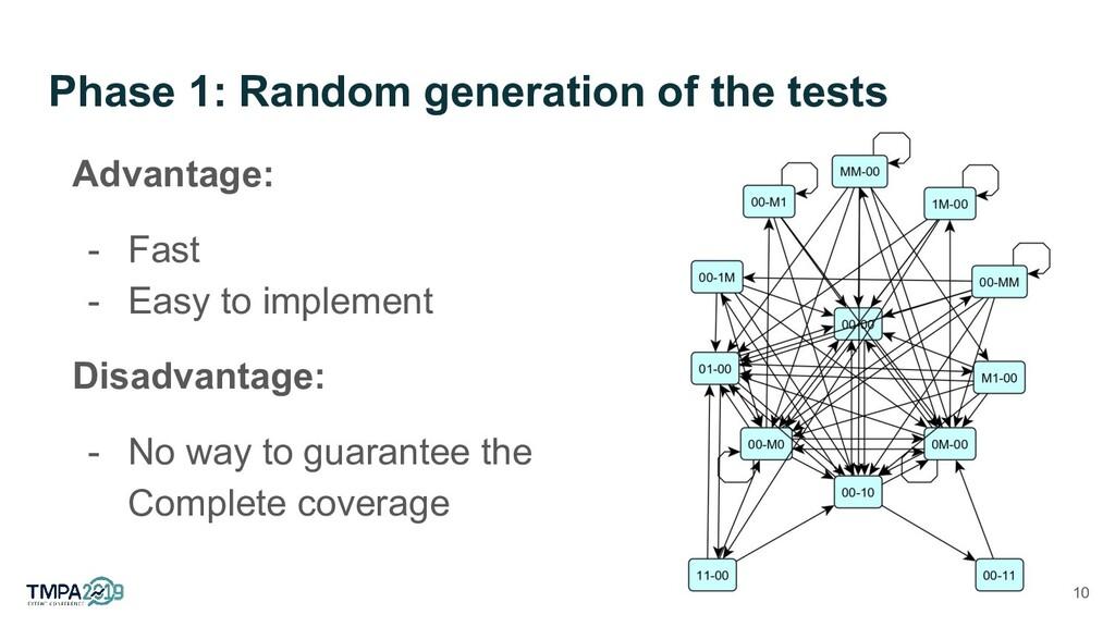 Phase 1: Random generation of the tests Advanta...
