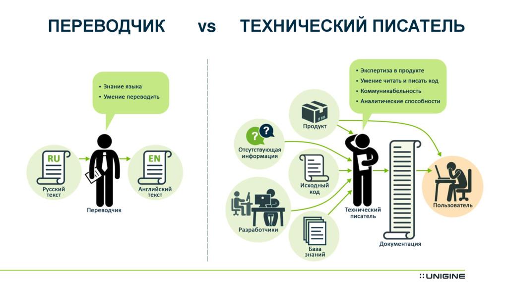 ПЕРЕВОДЧИК vs ТЕХНИЧЕСКИЙ ПИСАТЕЛЬ