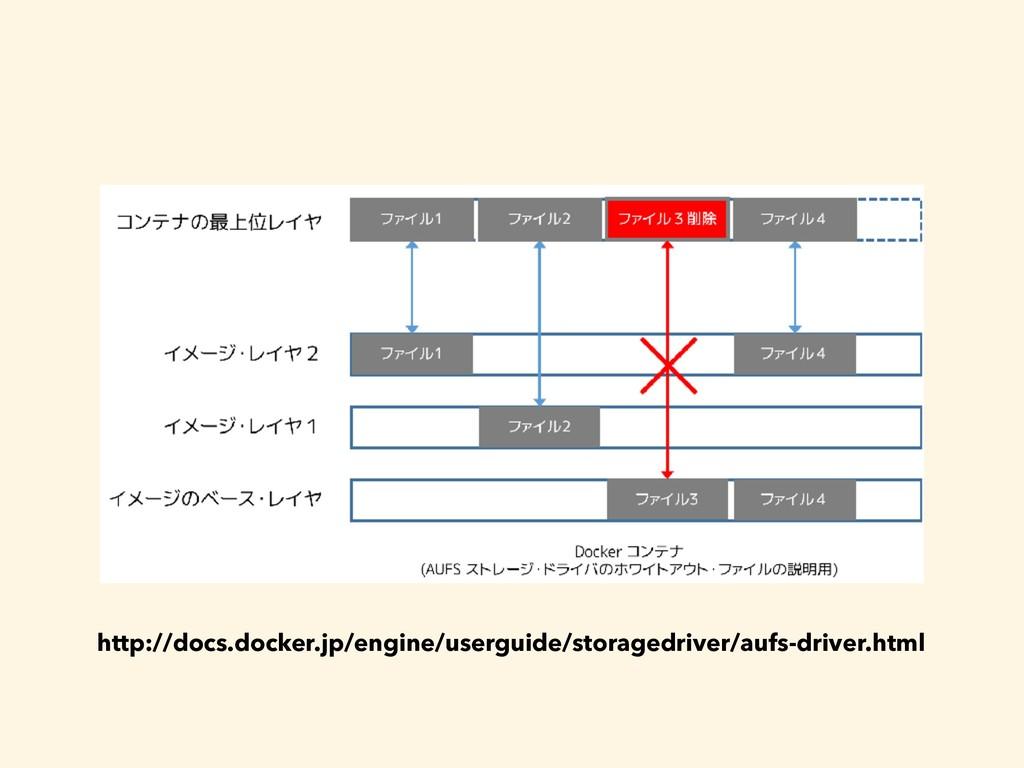 http://docs.docker.jp/engine/userguide/storaged...
