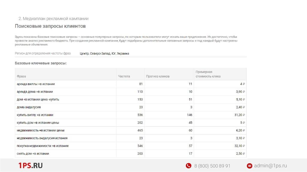 2. Медиаплан рекламной кампании admin@1ps.ru 8 ...