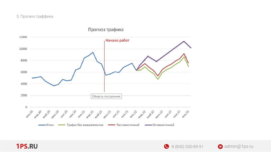 5. Прогноз траффика admin@1ps.ru 8 (800) 500 89...