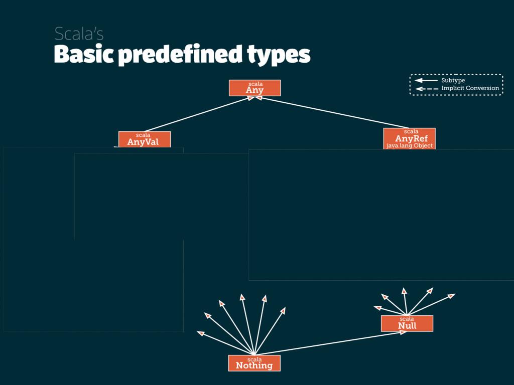 Basic predefined types Scala's java.lang String...
