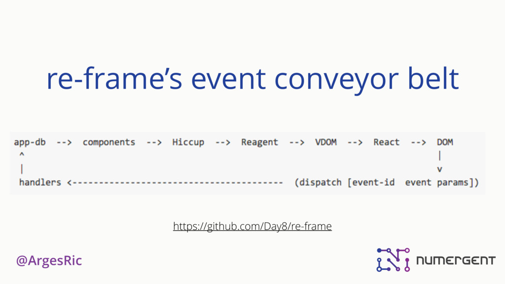 @ArgesRic re-frame's event conveyor belt https:...
