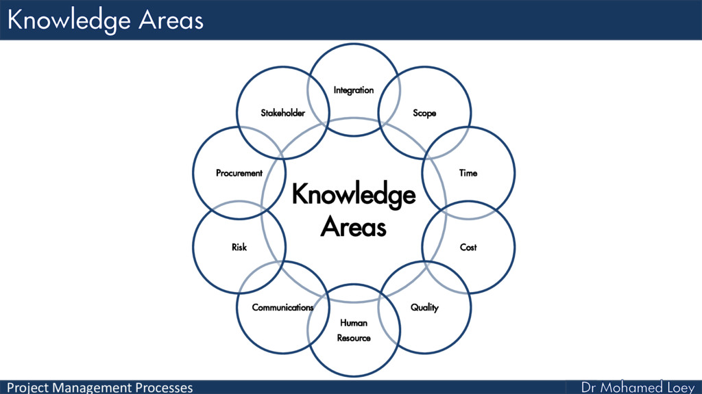 Project Management Processes Knowledge Areas In...