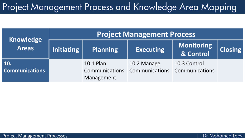 Project Management Processes Knowledge Areas Pr...
