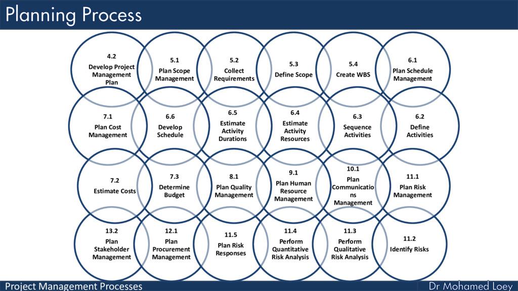 Project Management Processes 4.2 Develop Projec...
