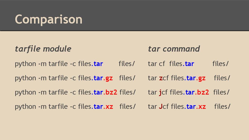 Comparison tarfile module python -m tarfile -c ...