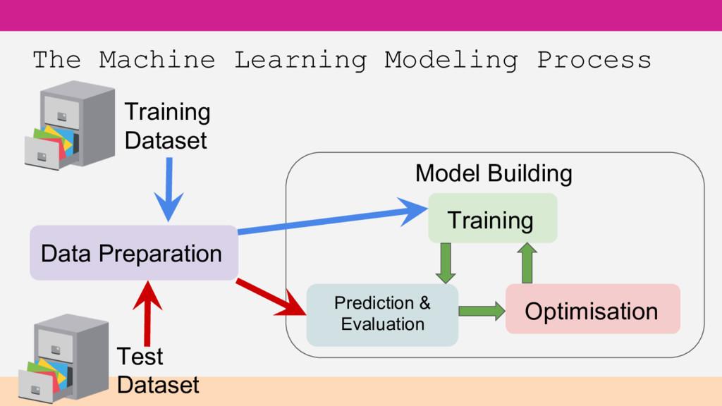 The Machine Learning Modeling Process Optimisat...