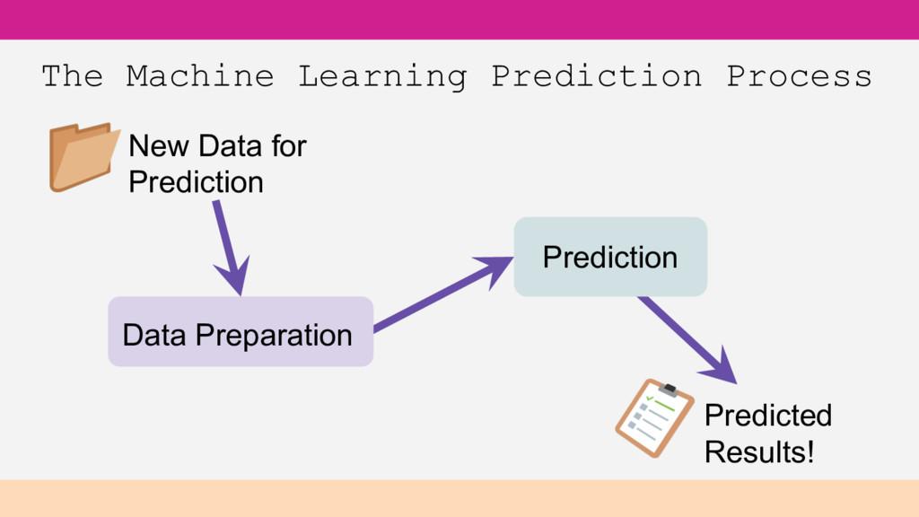 The Machine Learning Prediction Process Data Pr...