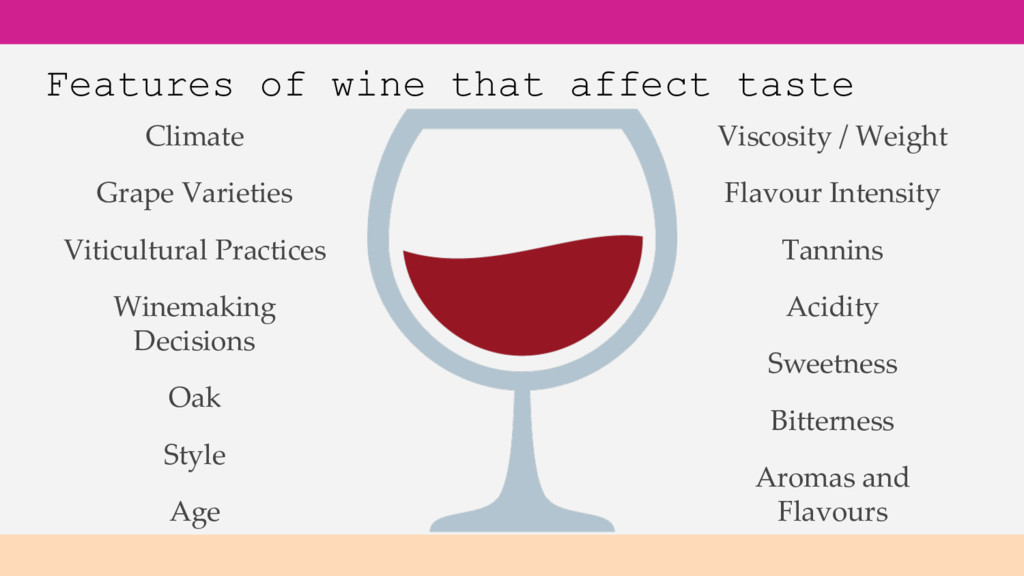 Features of wine that affect taste Climate Grap...