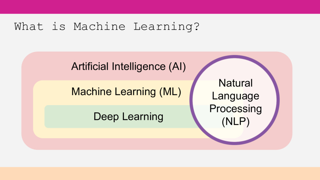 What is Machine Learning? Artificial Intelligen...