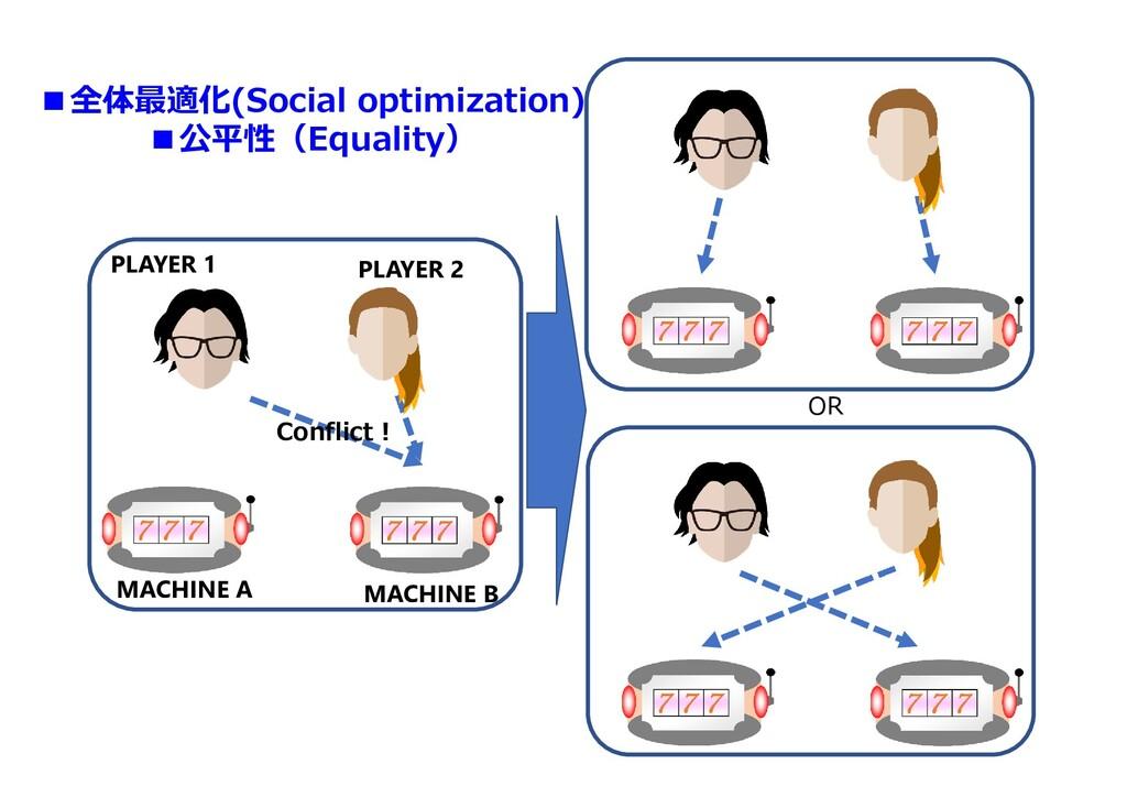 ■全体最適化(Social optimization) ■公平性(Equality) Conf...