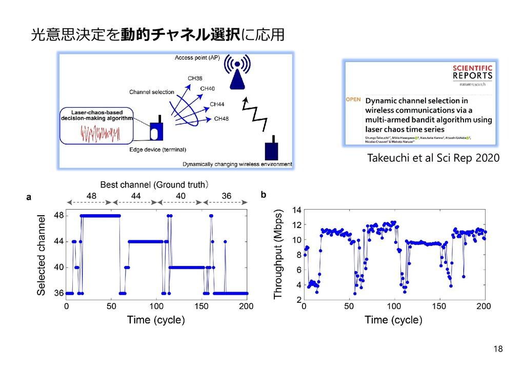 18 Takeuchi et al Sci Rep 2020 光意思決定を動的チャネル選択に応⽤