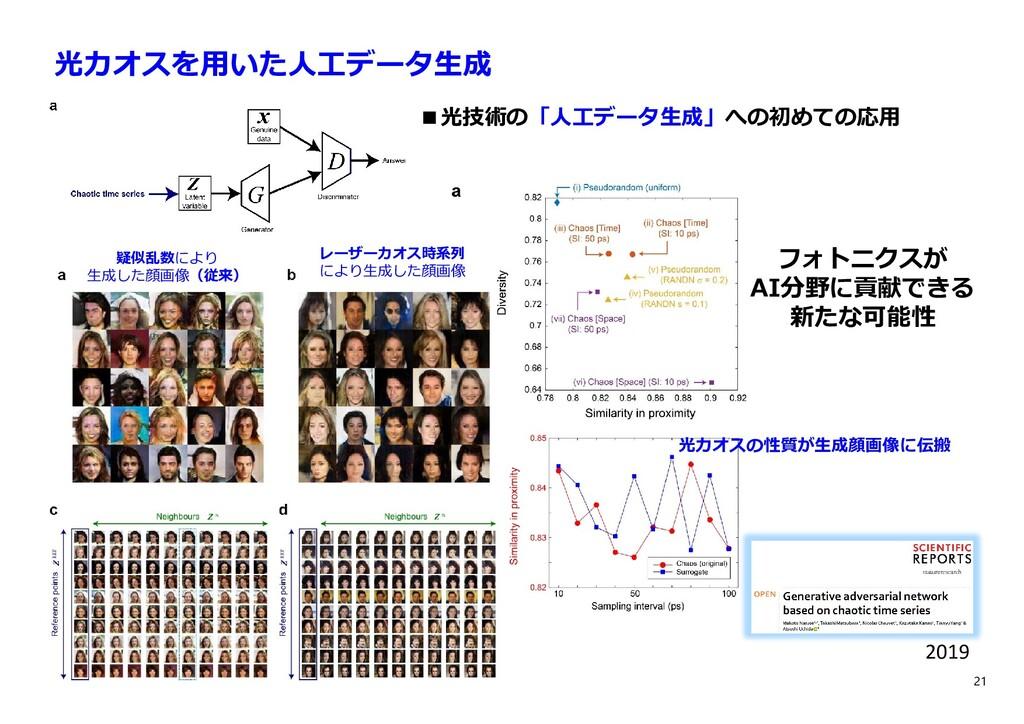 21 光カオスを⽤いた⼈⼯データ⽣成 ■光技術の「⼈⼯データ⽣成」への初めての応⽤ 2019 ...