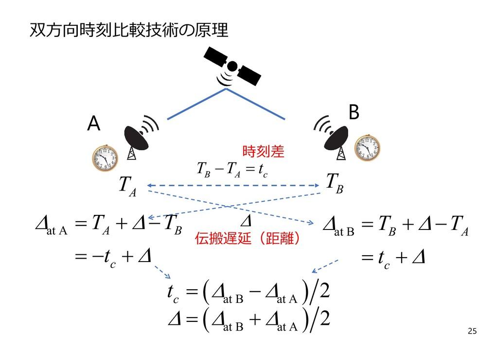 25 A B A T B T 双⽅向時刻⽐較技術の原理   at B at A 2 c t...