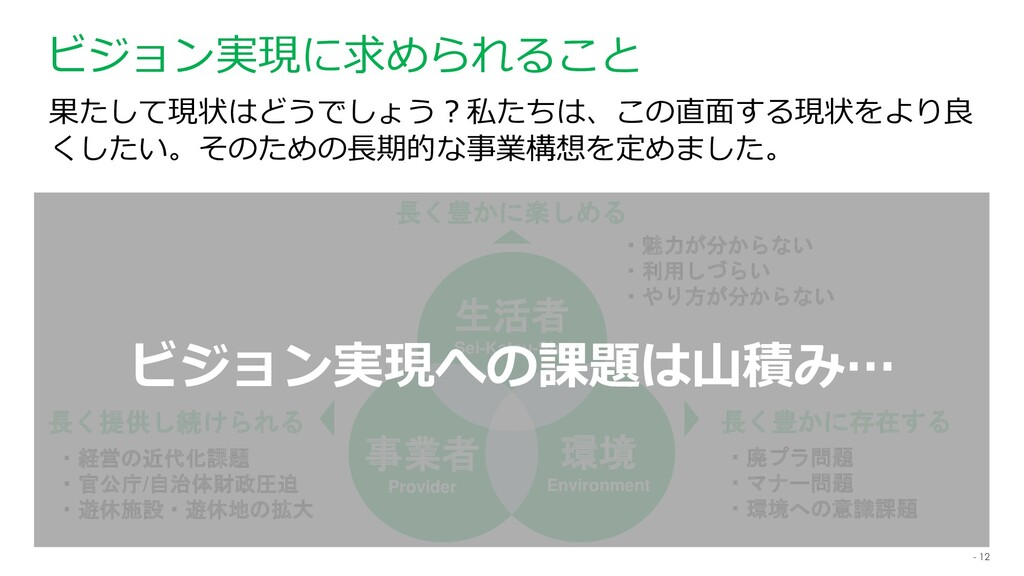 - 12 ビジョン実現に求められること 生活者 Sei-Katsu-Sha 事業者 Provi...