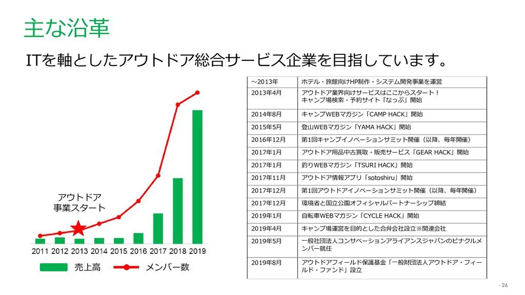- 26 主な沿革 ~2013年 ホテル・旅館向けHP制作・システム開発事業を運営 2013年...
