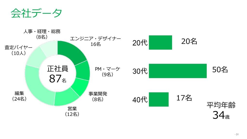 - 31 会社データ エンジニア・デザイナー 16名 PM・マーケ (9名) 事業開発 (8名...