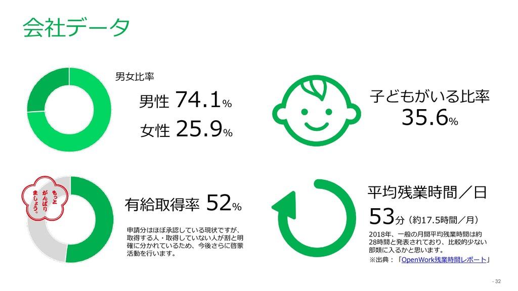 - 32 会社データ 男女比率 女性 25.9% 男性 74.1% 子どもがいる比率 35.6...