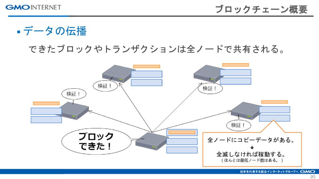 20 ブロックチェーン概要 ■ データの伝播 できたブロックやトランザクションは全ノードで共有...