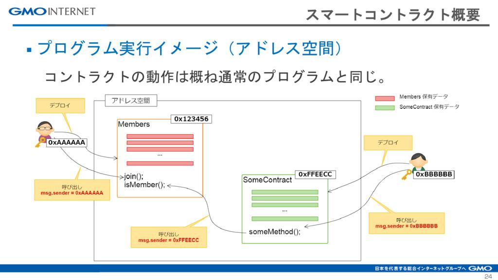 24 スマートコントラクト概要 ■ プログラム実行イメージ(アドレス空間) コントラクトの動作...