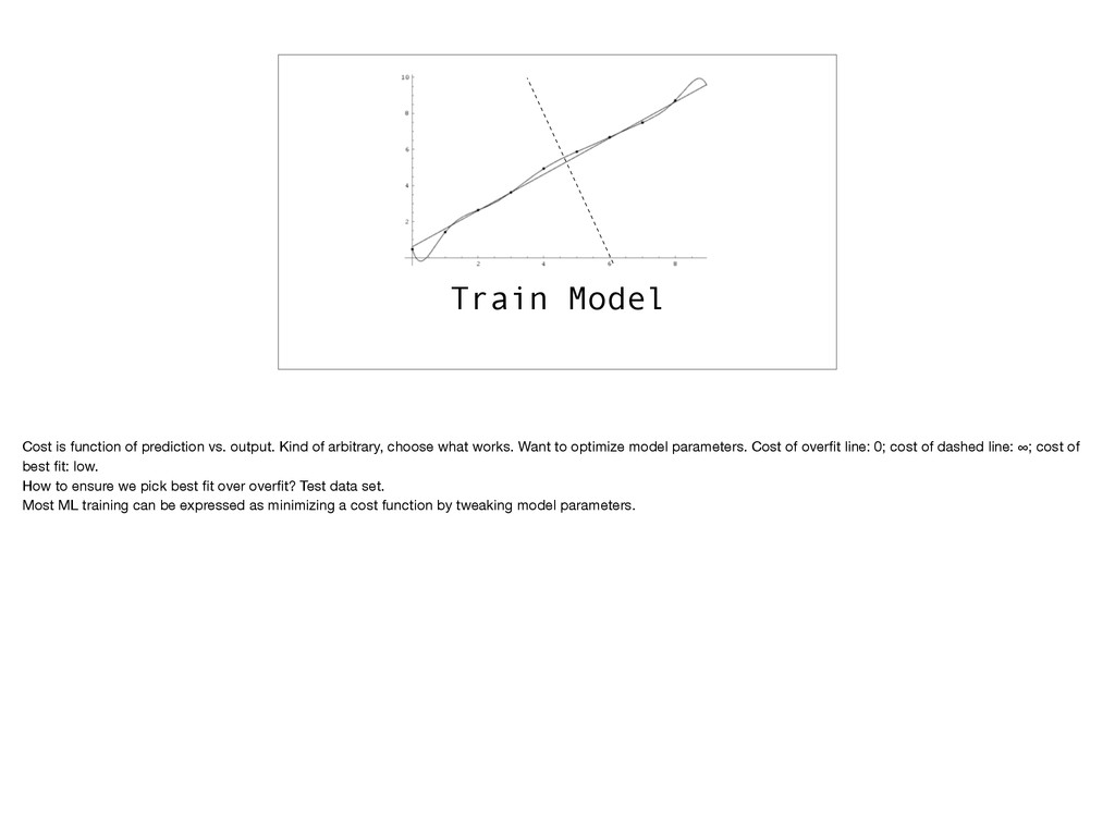 Train Model Cost is function of prediction vs. ...