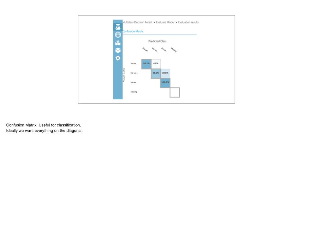 Confusion Matrix Confusion Matrix. Useful for c...