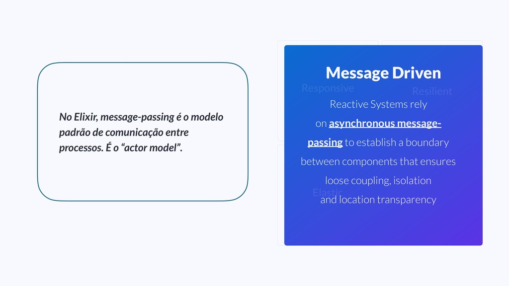 Elastic Message Driven Resilient Responsive Rea...