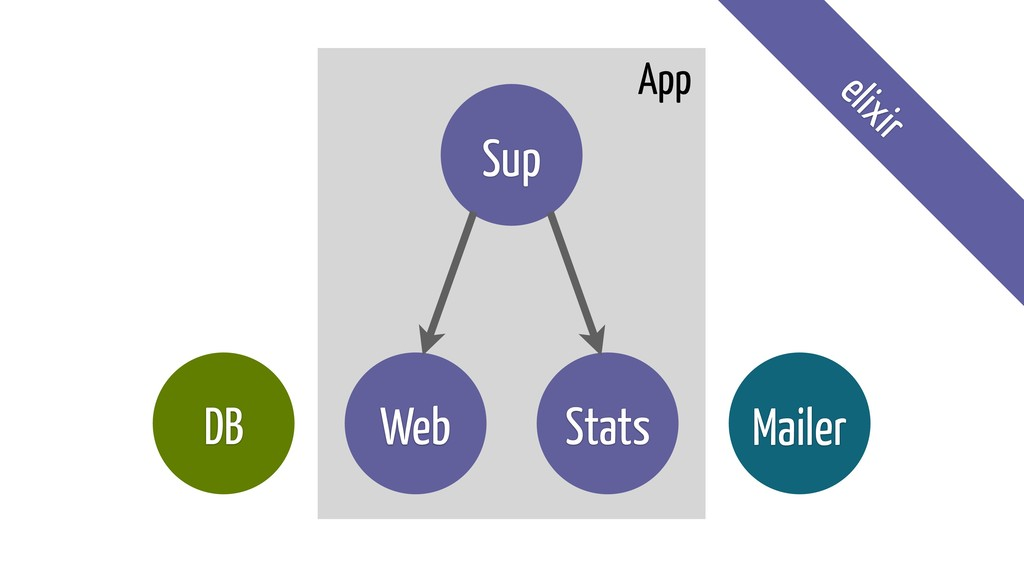 Web DB Mailer Stats Sup App elixir